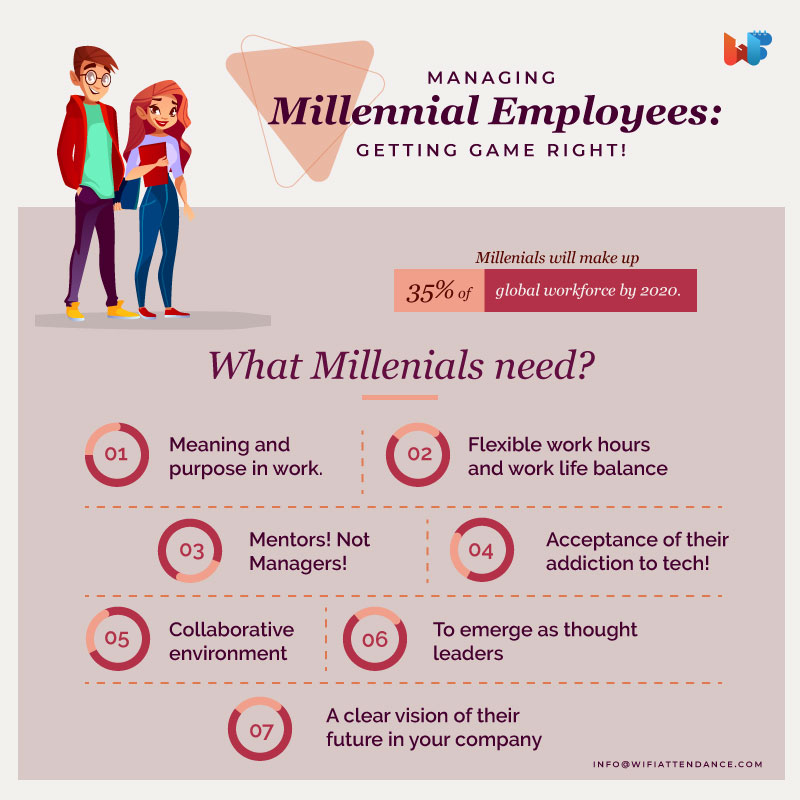 Managing Millennials At Workplace