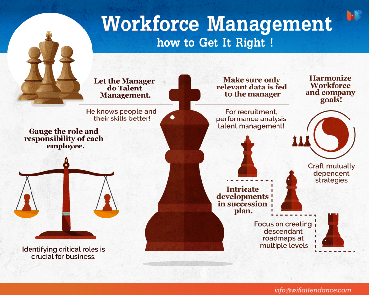 Workforce Management 5 Steps For Getting It Right!