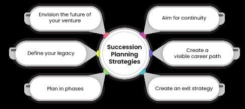 Succession Planning Strategies